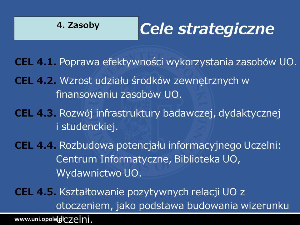 Cele strategiczne 4. Zasoby. CEL 4.1. Poprawa efektywności wykorzystania zasobów UO.