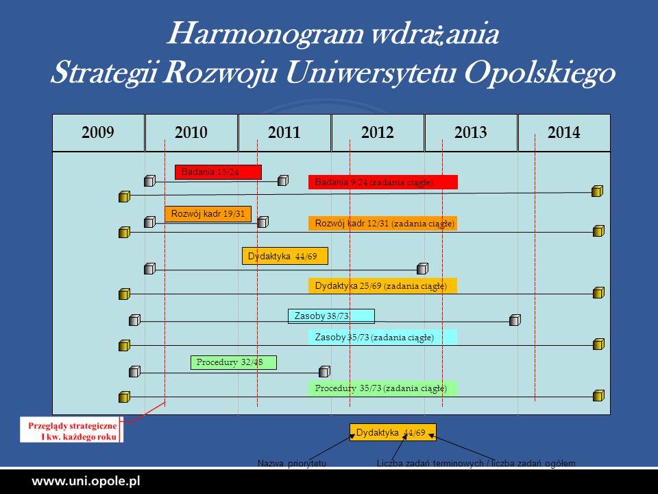 Harmonogram wdrażania Strategii Rozwoju Uniwersytetu Opolskiego