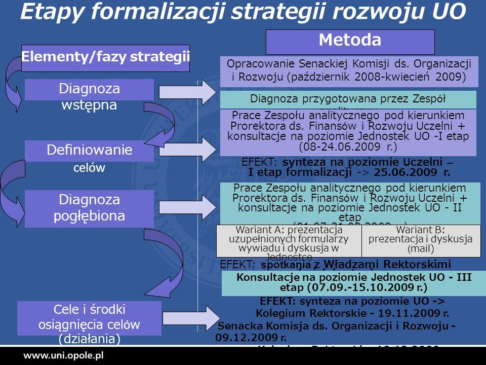 Etapy formalizacji strategii rozwoju UO