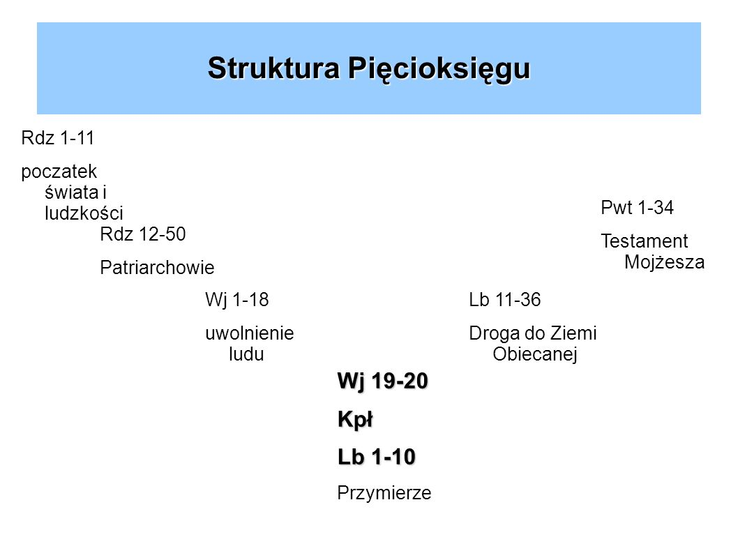 Struktura Pięcioksięgu