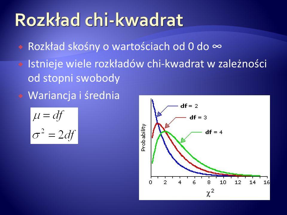 Rozkład chi-kwadrat Rozkład skośny o wartościach od 0 do ∞