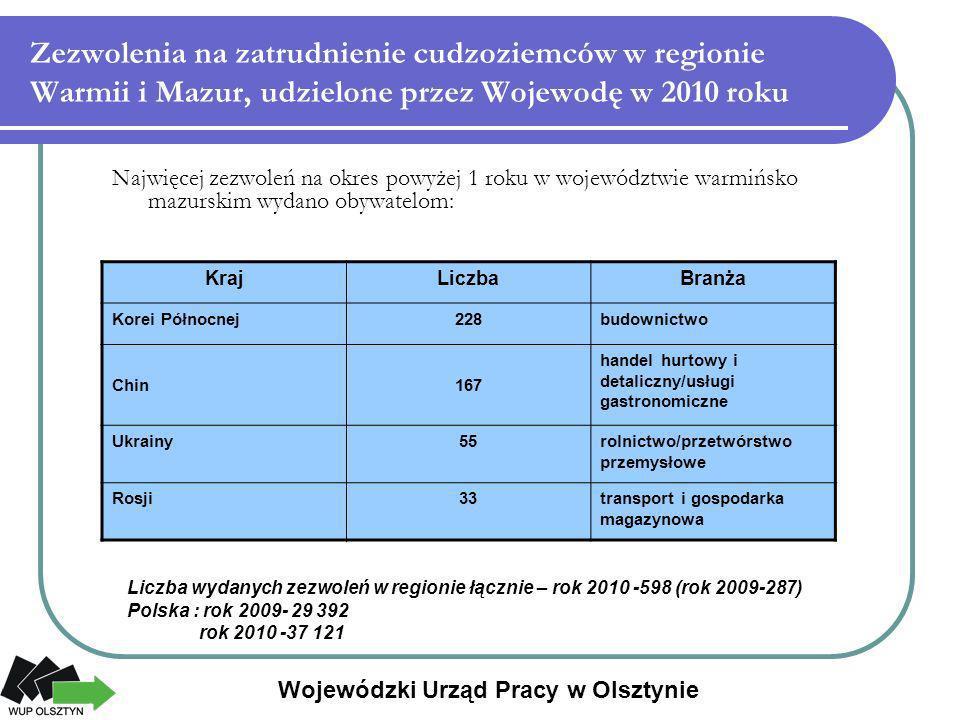 Zezwolenia na zatrudnienie cudzoziemców w regionie Warmii i Mazur, udzielone przez Wojewodę w 2010 roku