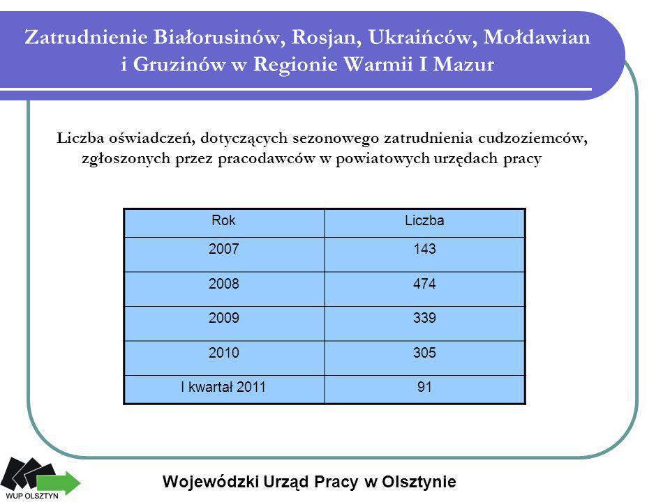 Zatrudnienie Białorusinów, Rosjan, Ukraińców, Mołdawian i Gruzinów w Regionie Warmii I Mazur
