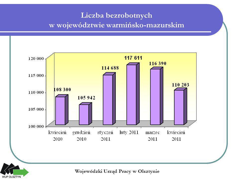 Liczba bezrobotnych w województwie warmińsko-mazurskim