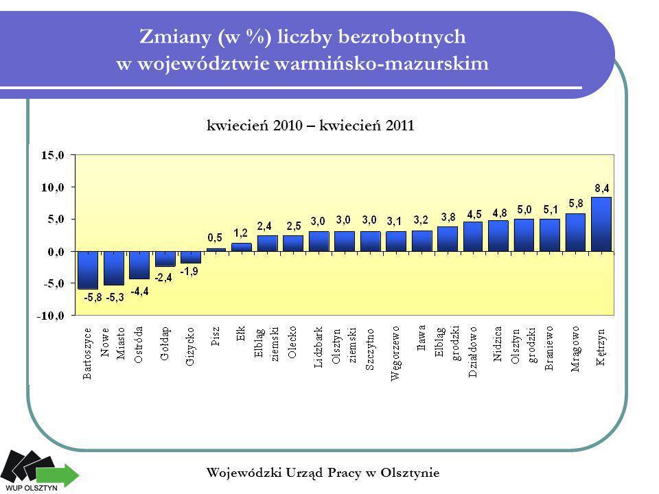 Zmiany (w %) liczby bezrobotnych w województwie warmińsko-mazurskim