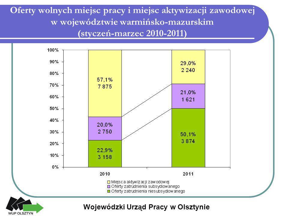 Oferty wolnych miejsc pracy i miejsc aktywizacji zawodowej w województwie warmińsko-mazurskim (styczeń-marzec 2010-2011)