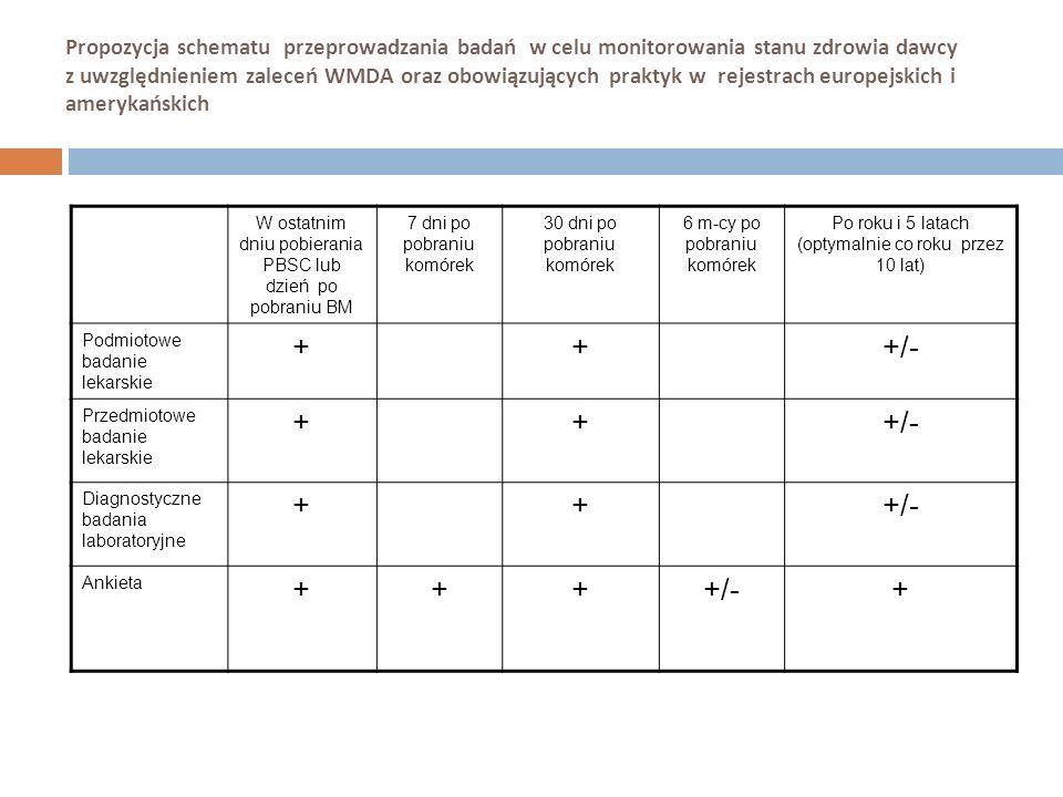 Propozycja schematu przeprowadzania badań w celu monitorowania stanu zdrowia dawcy z uwzględnieniem zaleceń WMDA oraz obowiązujących praktyk w rejestrach europejskich i amerykańskich