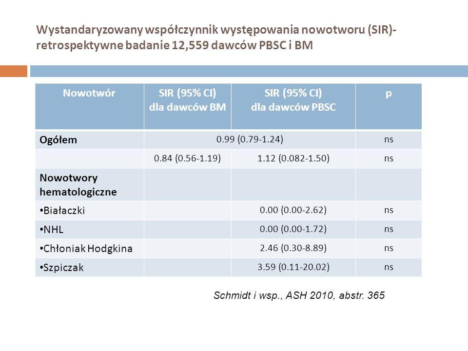 Wystandaryzowany współczynnik występowania nowotworu (SIR)- retrospektywne badanie 12,559 dawców PBSC i BM