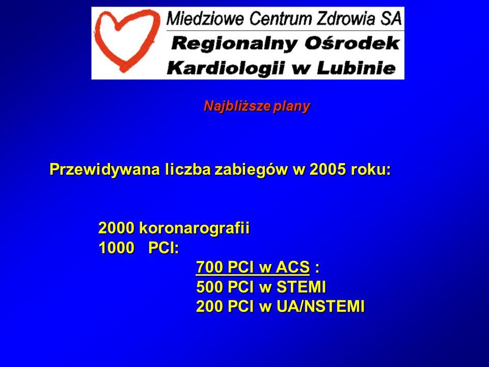 Przewidywana liczba zabiegów w 2005 roku: