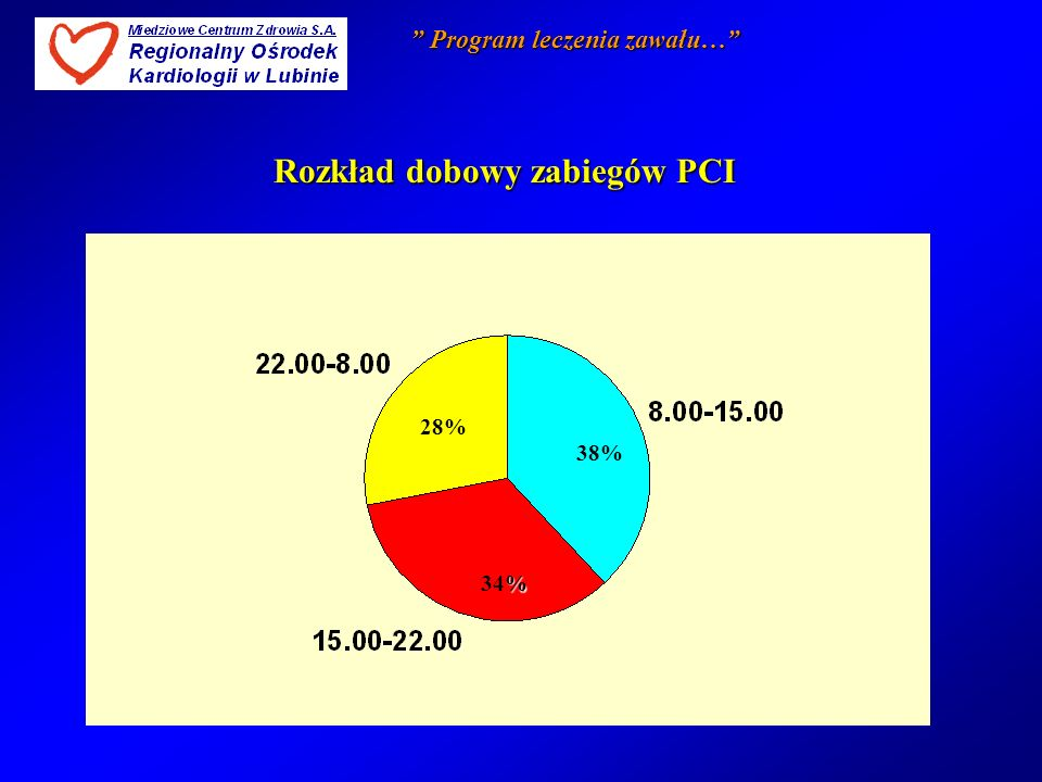 Rozkład dobowy zabiegów PCI