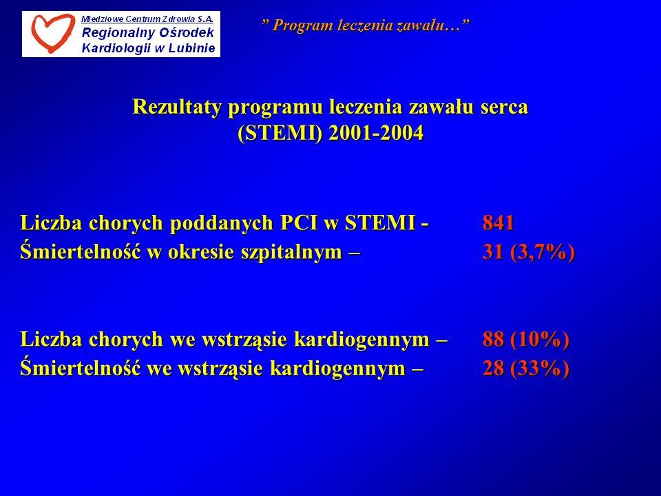 Rezultaty programu leczenia zawału serca (STEMI) 2001-2004