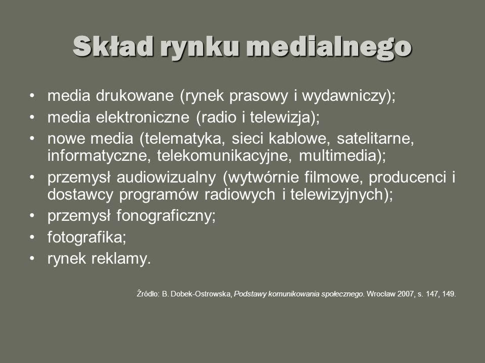 Skład rynku medialnego