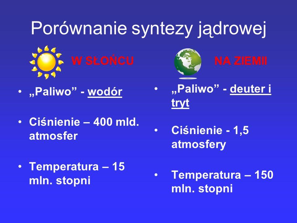 Porównanie syntezy jądrowej