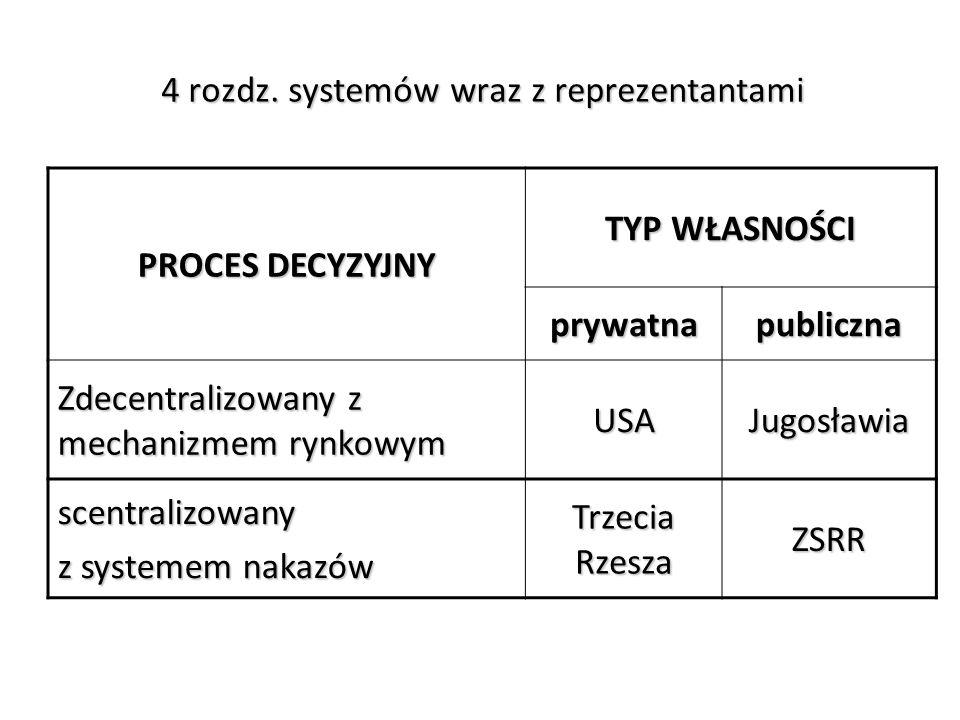 4 rozdz. systemów wraz z reprezentantami