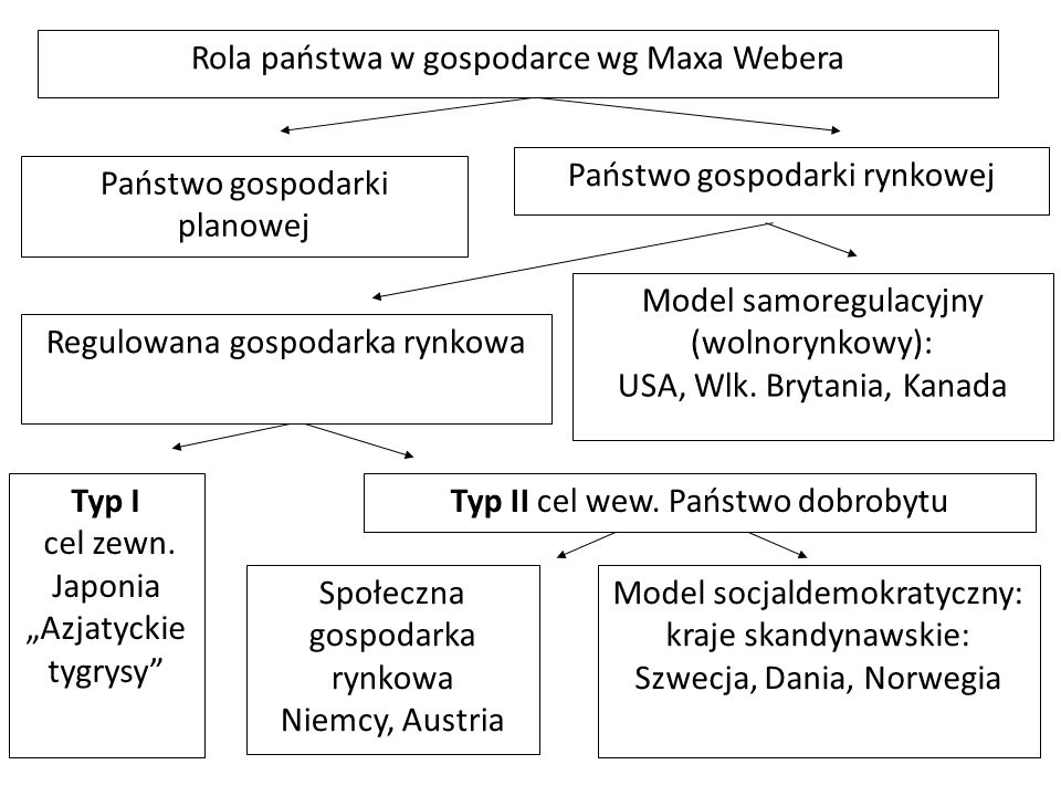 Rola państwa w gospodarce wg Maxa Webera