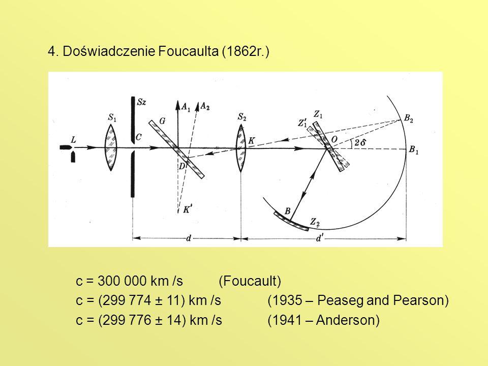 4. Doświadczenie Foucaulta (1862r.)