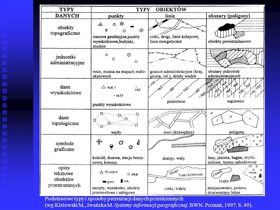 Podstawowe typy i sposoby prezentacji danych przestrzennych (wg Kistowski M., Iwańska M.