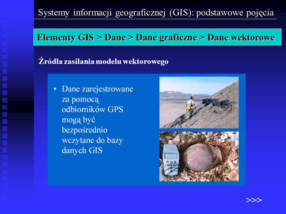 Elementy GIS > Dane > Dane graficzne > Dane wektorowe