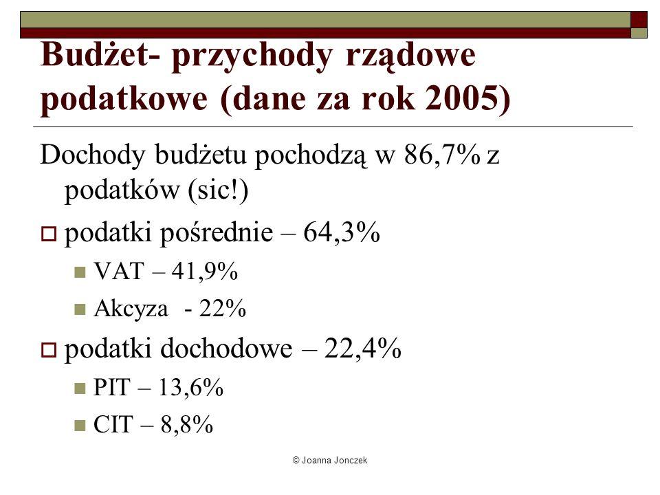 Budżet- przychody rządowe podatkowe (dane za rok 2005)