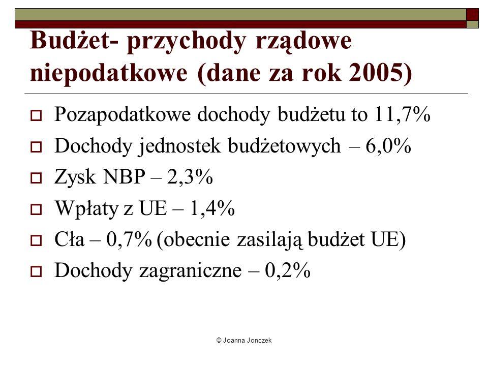 Budżet- przychody rządowe niepodatkowe (dane za rok 2005)