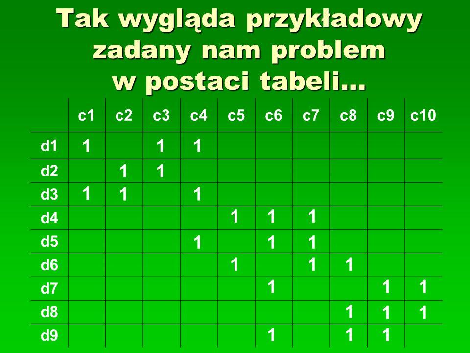 Tak wygląda przykładowy zadany nam problem w postaci tabeli…