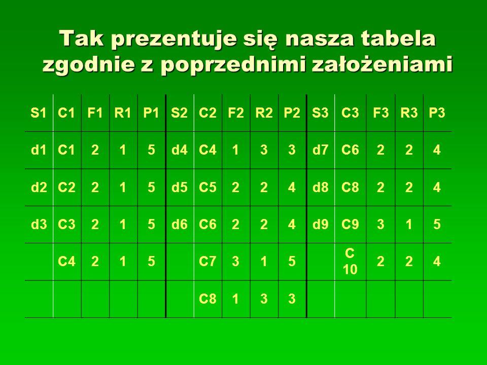 Tak prezentuje się nasza tabela zgodnie z poprzednimi założeniami