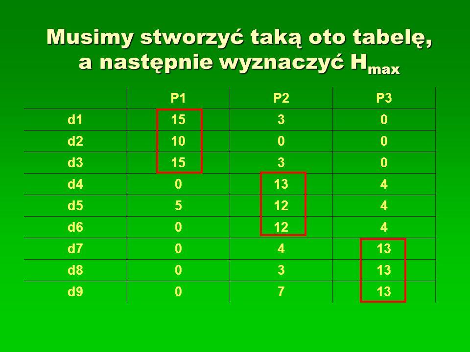 Musimy stworzyć taką oto tabelę, a następnie wyznaczyć Hmax