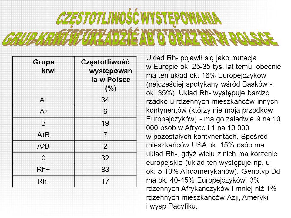 Częstotliwość występowania w Polsce (%)