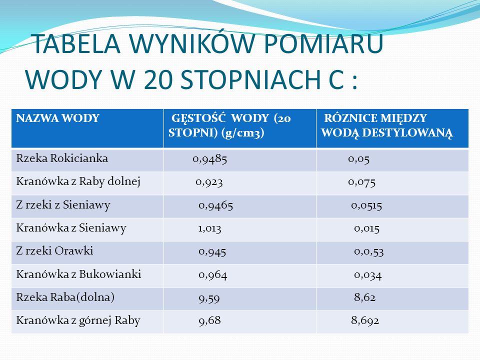 TABELA WYNIKÓW POMIARU WODY W 20 STOPNIACH C :