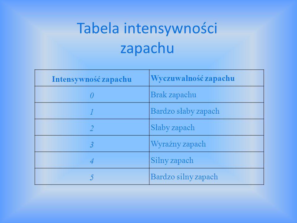 Tabela intensywności zapachu
