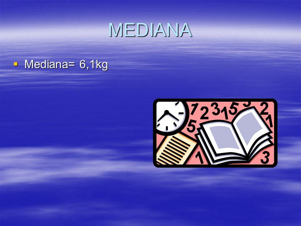 MEDIANA Mediana= 6,1kg