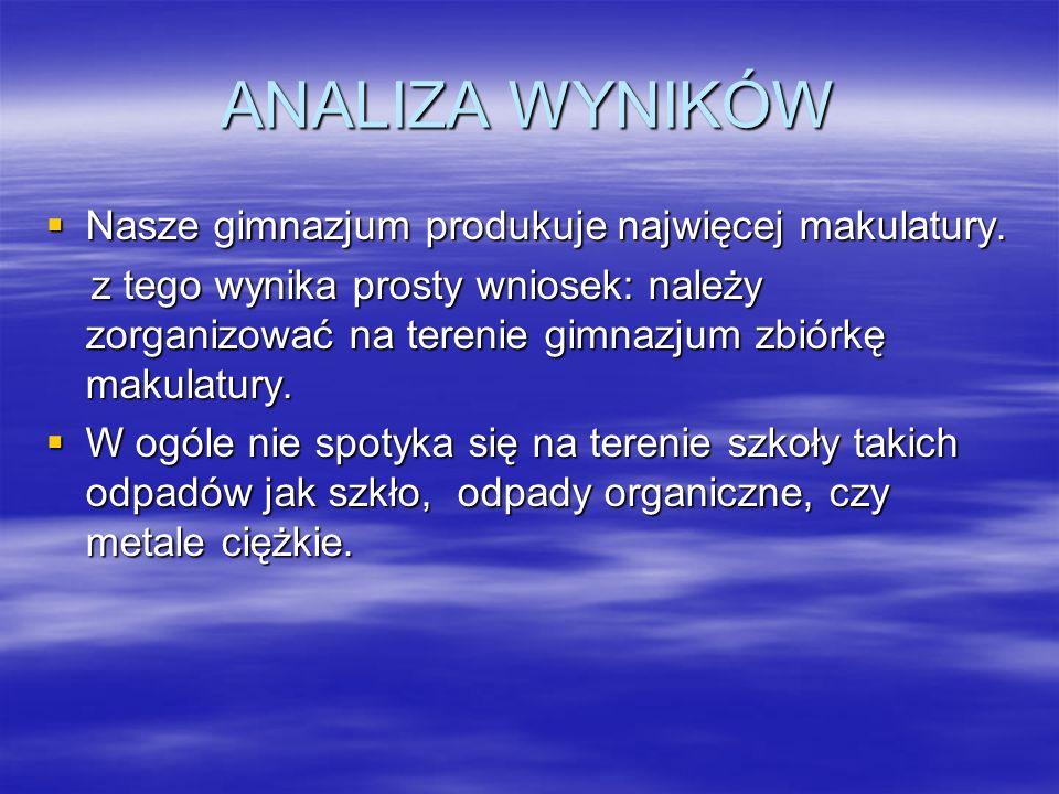 ANALIZA WYNIKÓW Nasze gimnazjum produkuje najwięcej makulatury.