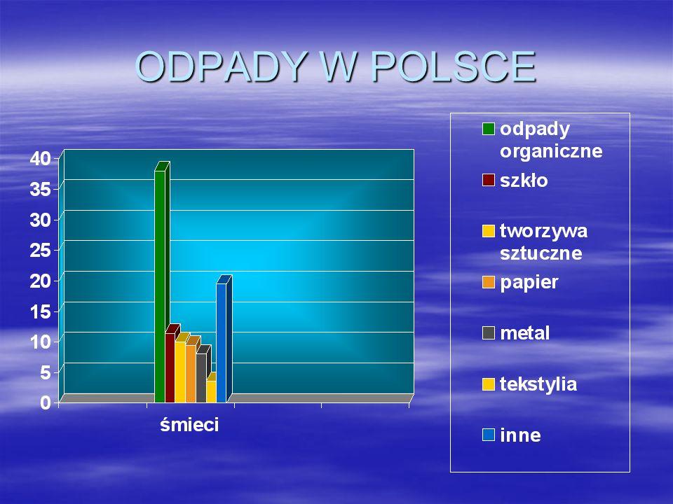 ODPADY W POLSCE