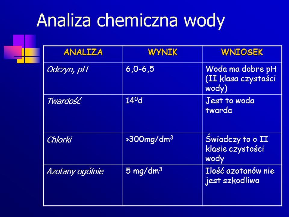Analiza chemiczna wody