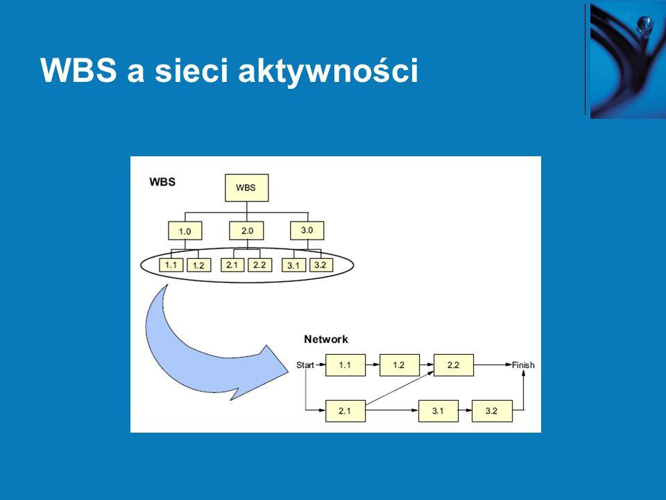 WBS a sieci aktywności