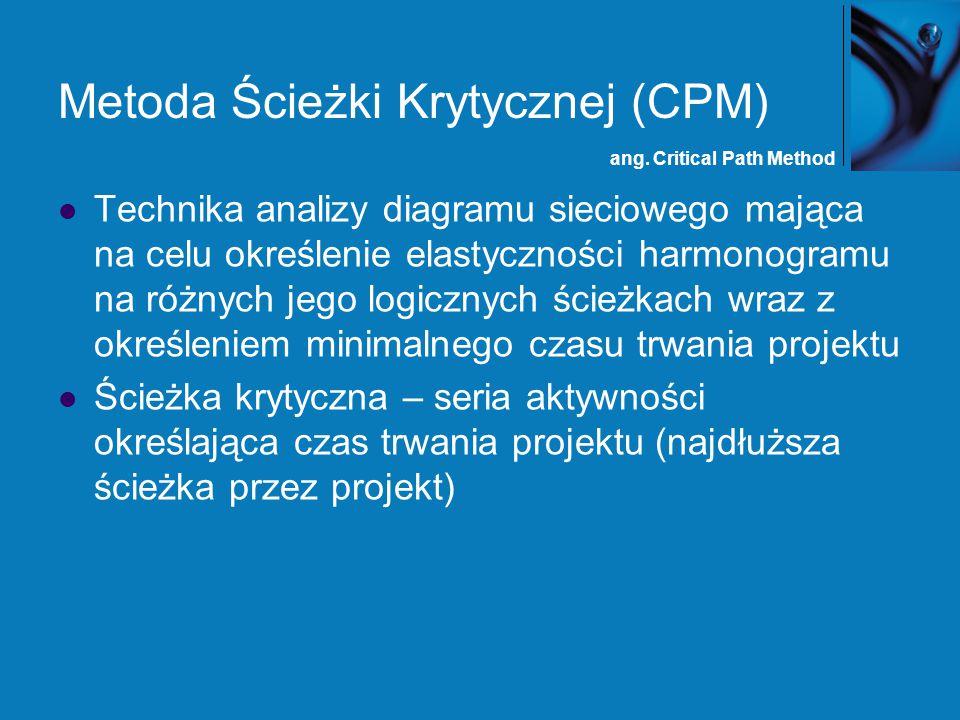 Metoda Ścieżki Krytycznej (CPM)