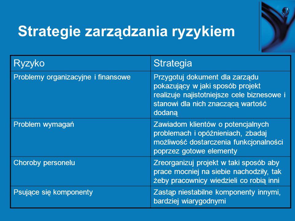 Strategie zarządzania ryzykiem