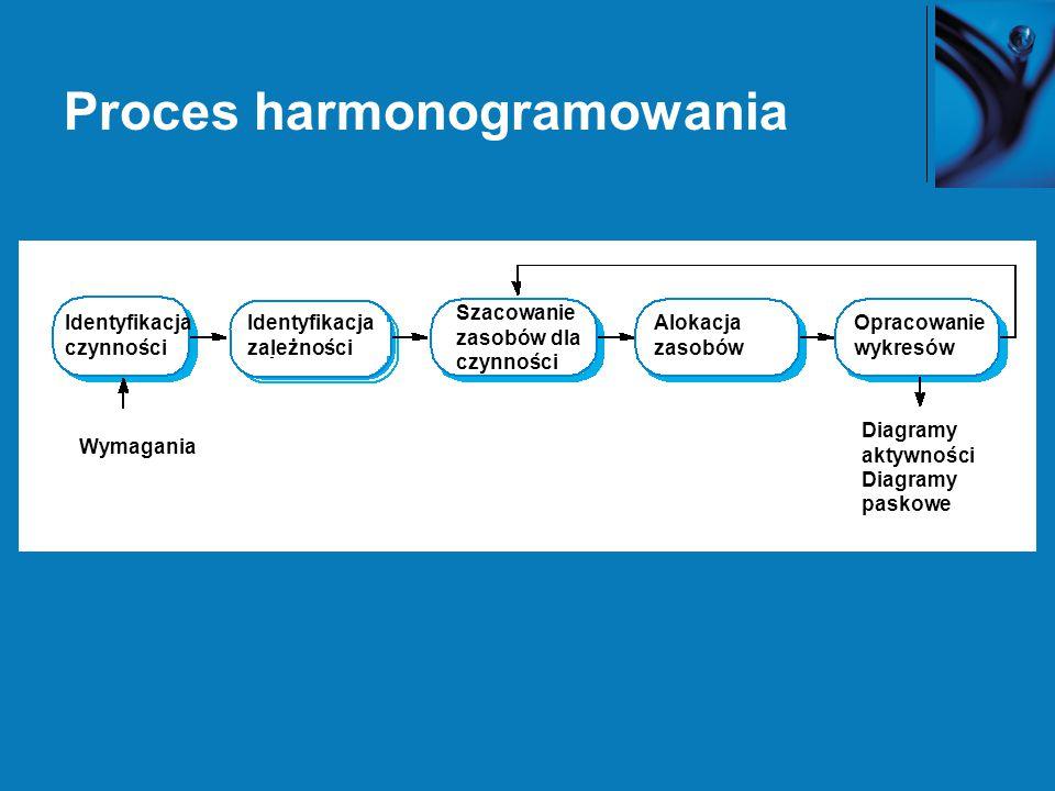Proces harmonogramowania