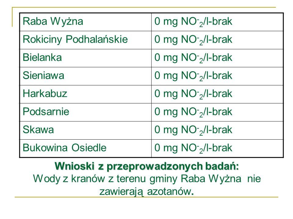 Raba Wyżna0 mg NO-2/l-brak. Rokiciny Podhalańskie. Bielanka. Sieniawa. Harkabuz. Podsarnie. Skawa. Bukowina Osiedle.