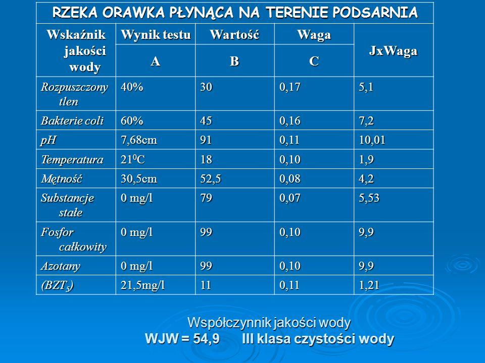 Współczynnik jakości wody WJW = 54,9 III klasa czystości wody