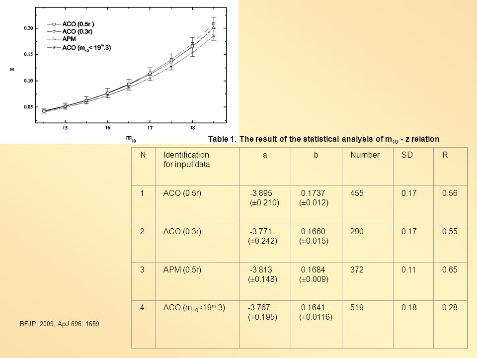 Table 1. The result of the statistical analysis of m10 - z relation