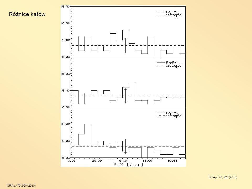 Różnice kątów Różnice kątów GF ApJ 70,.920 (2010)