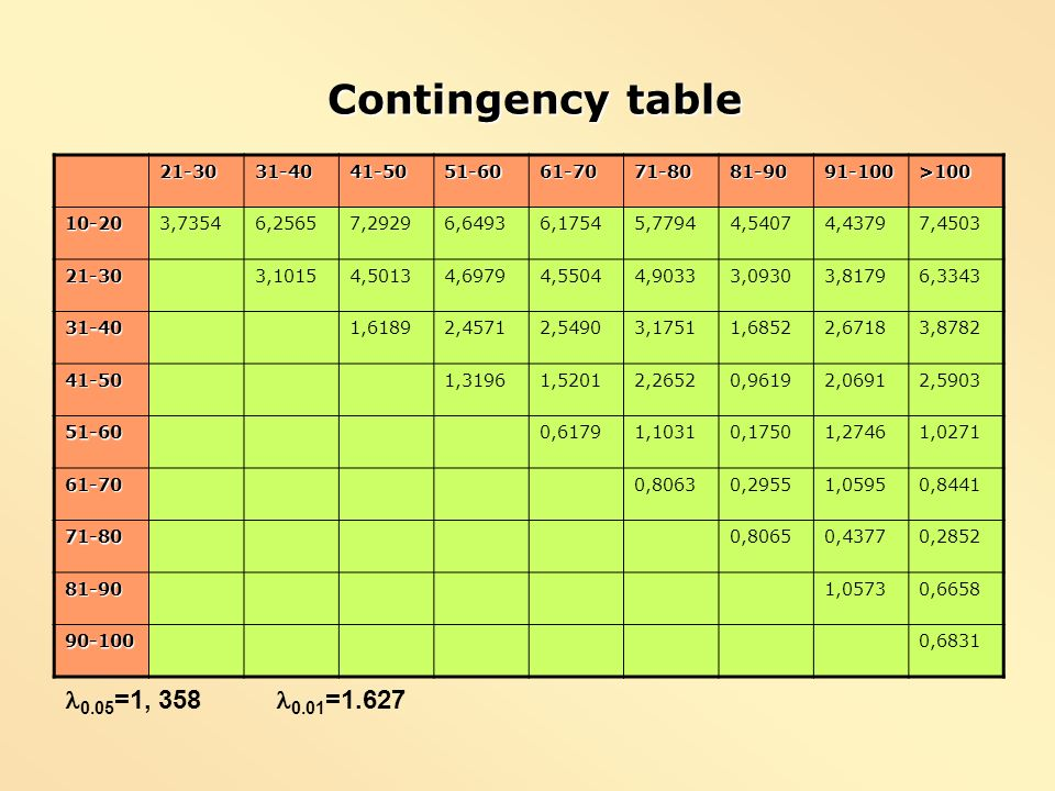 Contingency table 0.05=1, 358 0.01=1.627 21-30 31-40 41-50 51-60