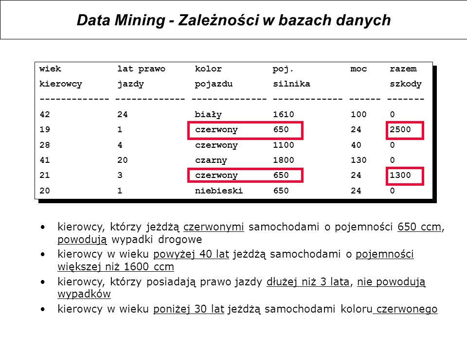 Data Mining - Zależności w bazach danych