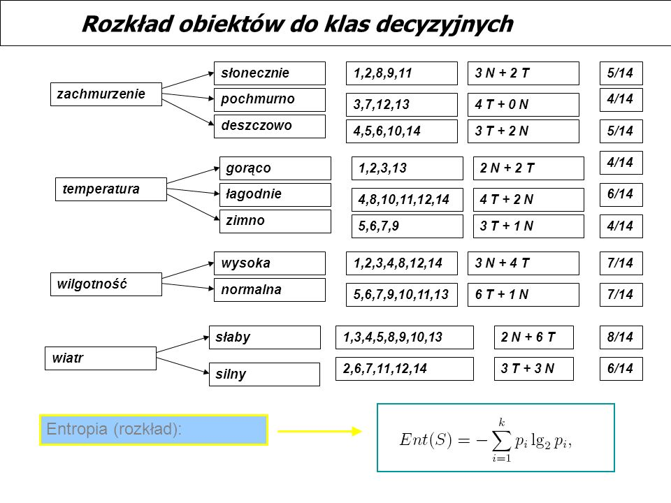 Rozkład obiektów do klas decyzyjnych