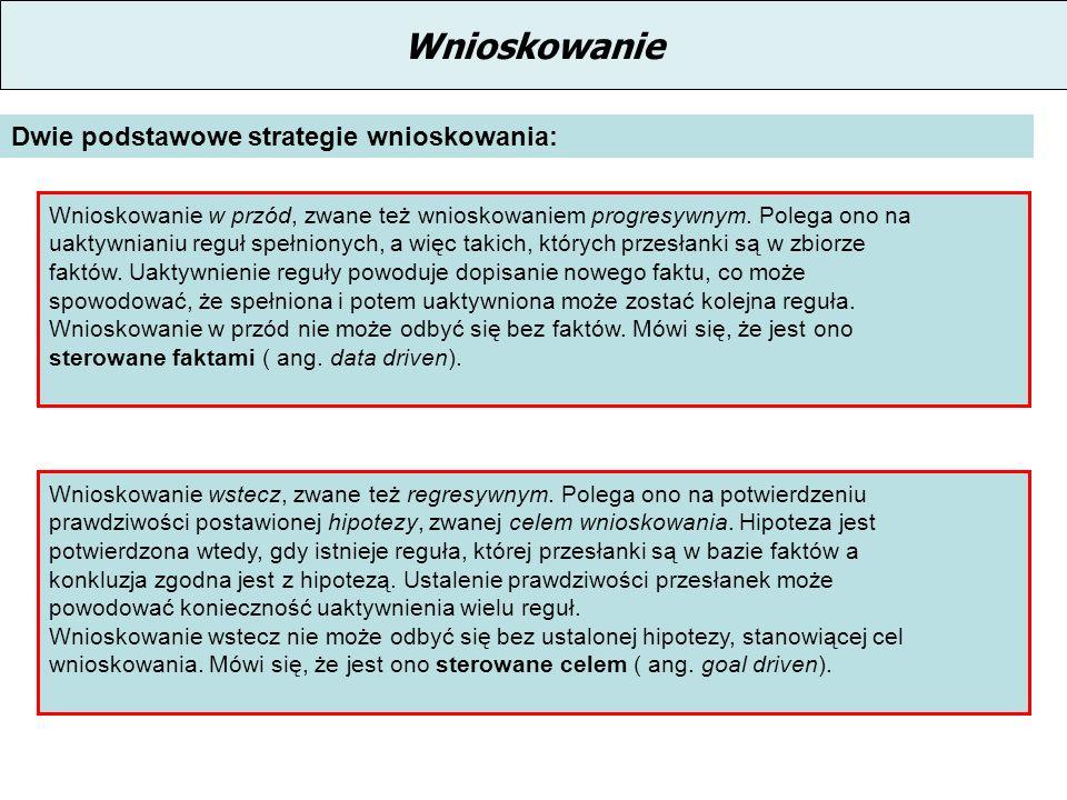 Wnioskowanie Dwie podstawowe strategie wnioskowania: