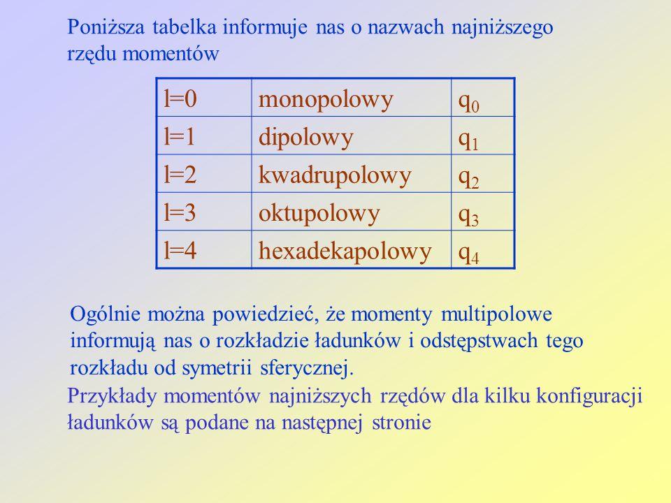 l=0 monopolowy q0 l=1 dipolowy q1 l=2 kwadrupolowy q2 l=3 oktupolowy