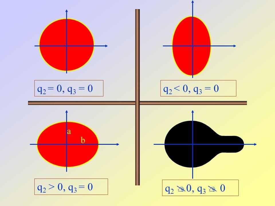 q2 = 0, q3 = 0 q2 < 0, q3 = 0 a b q2 > 0, q3 = 0 q2 0, q3  0