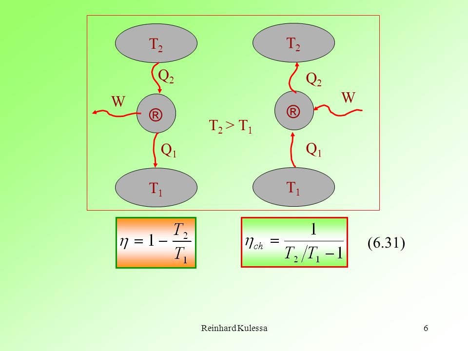 T2 T2 Q2 Q2 W W ® ® T2 > T1 Q1 Q1 T1 T1 (6.31) Reinhard Kulessa