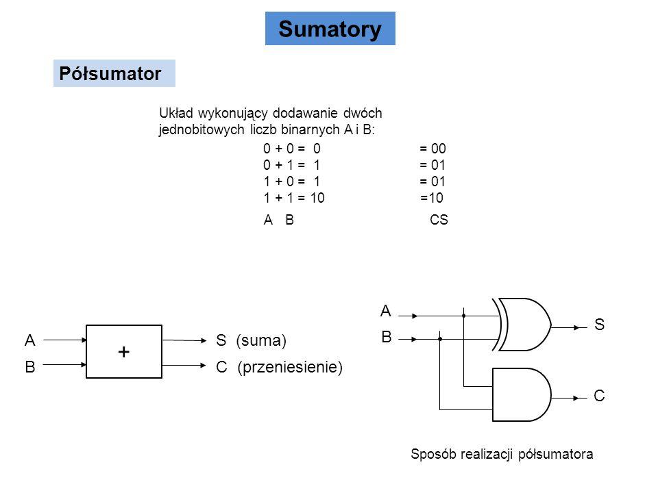 Sumatory + Półsumator A B S C A B S (suma) C (przeniesienie)